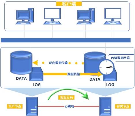 本地业务数据容灾