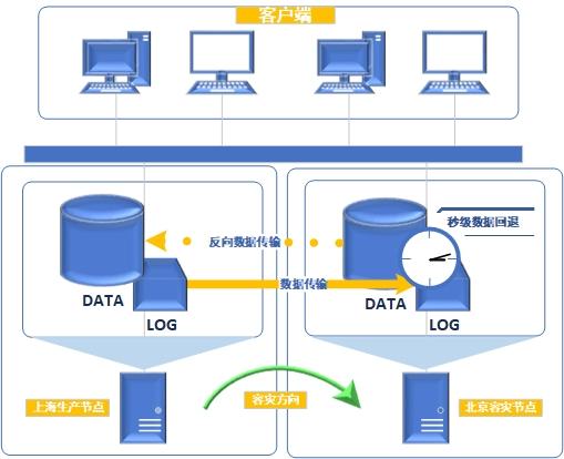 异地业务数据容灾
