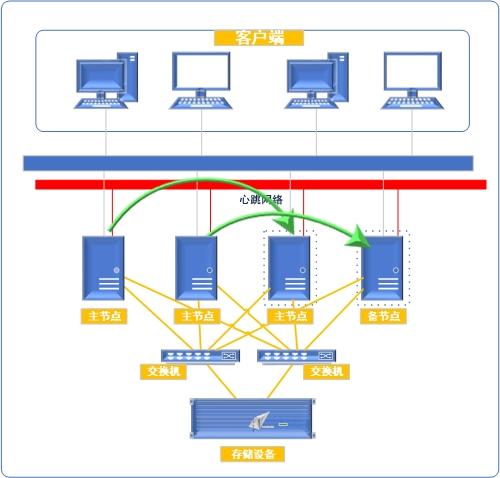 物理机和虚拟机之间业务高可用