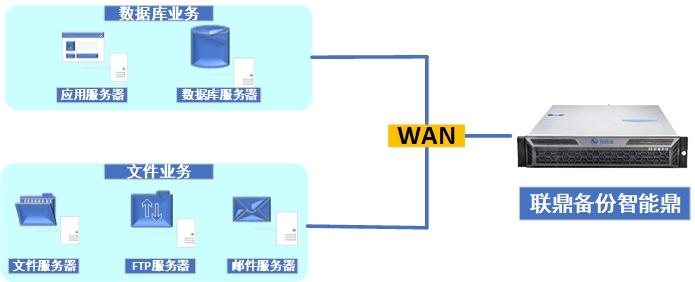 文件系统和数据库备份