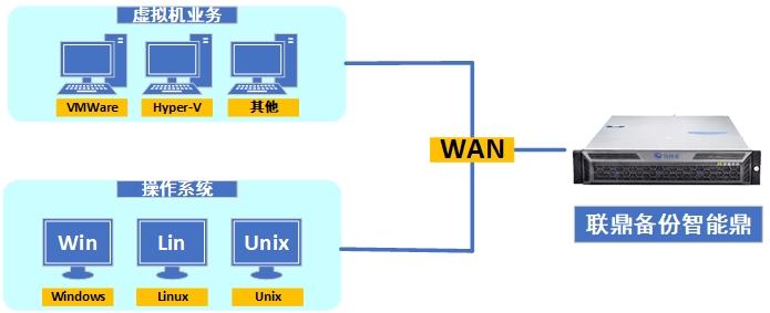 操作系统和虚拟机备份